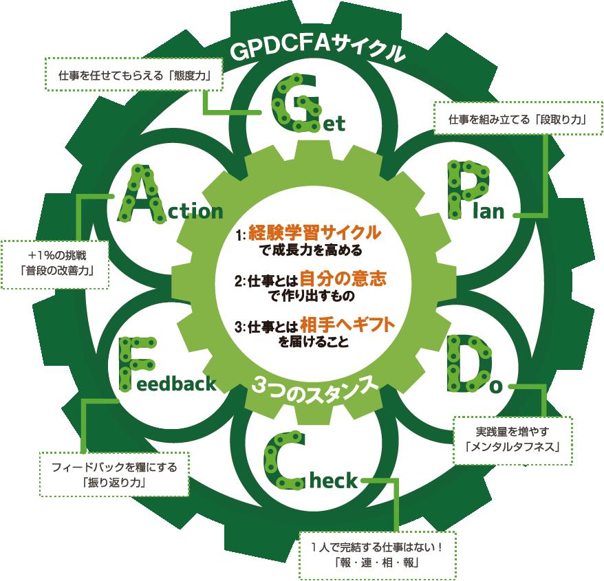 GPDCFAサイクル