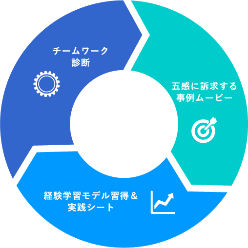 研修プログラム3つの特徴 チームワーク診断、五感に訴求する事例ムービー、経験学習モデル習得&実践シート