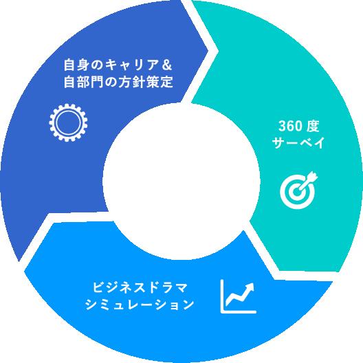 研修プログラム3つの特徴 自身のキャリア&自部門の方針策定、360度サーベイ、ビジネスドラマシミュレーション