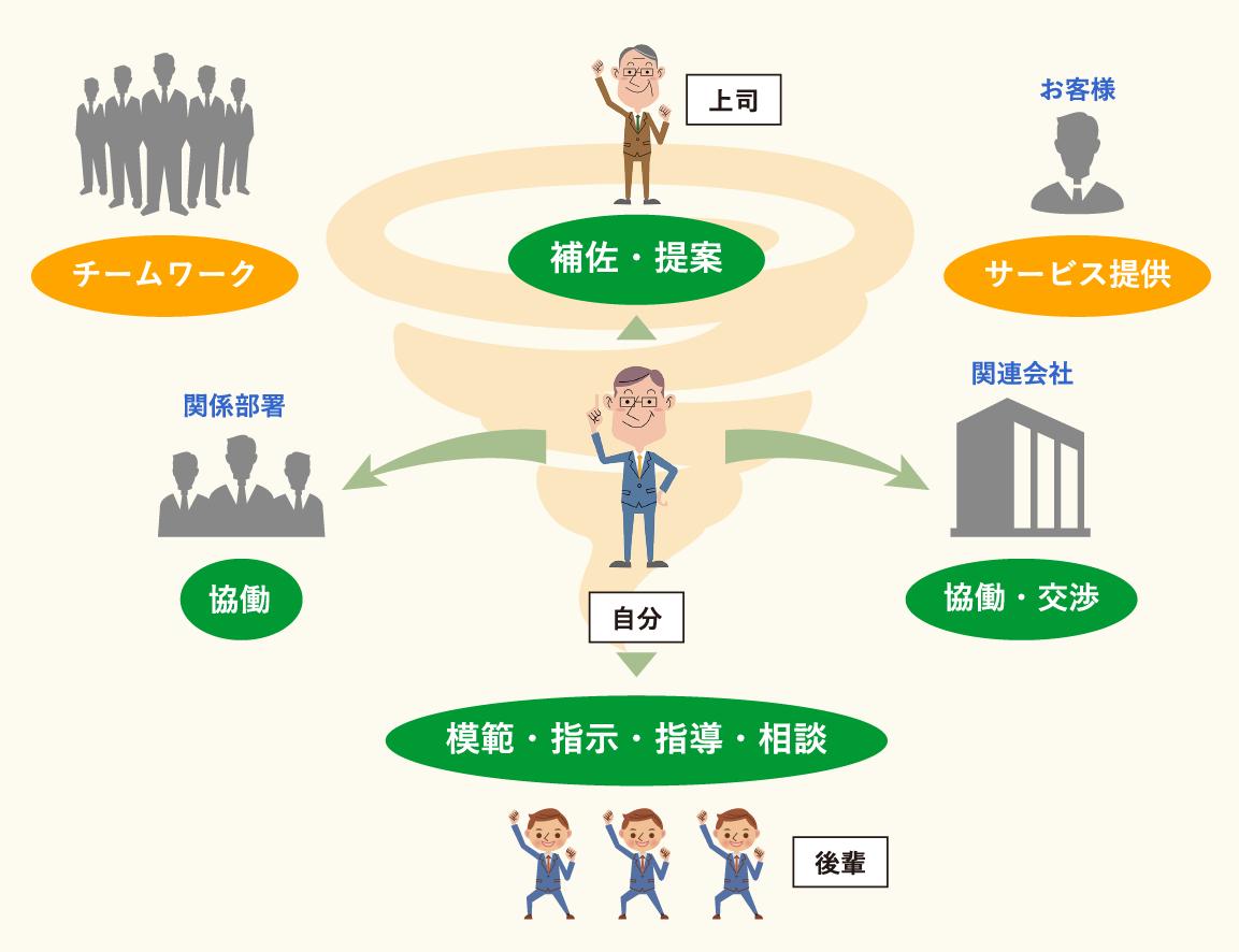巻き込み型リーダーシップのイメージ