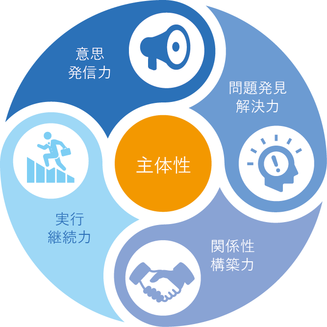 巻き込み型リーダーシップに必要な能力 意思発信力、問題発見解決力、関係性構築力、実行継続力、主体性