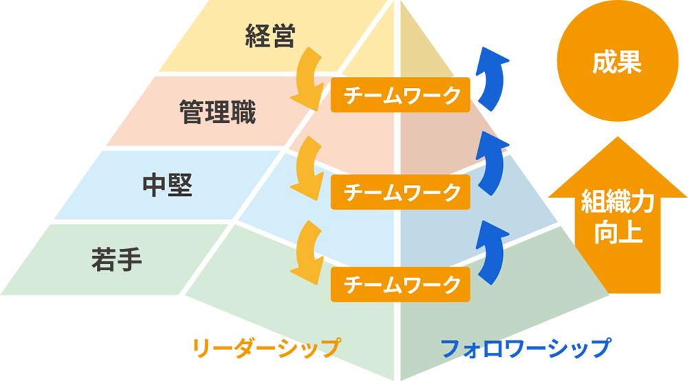 リーダーシップ×フォロワーシップの相乗効果によりチームワークの最大化をベースにした人材組織開発アプローチ