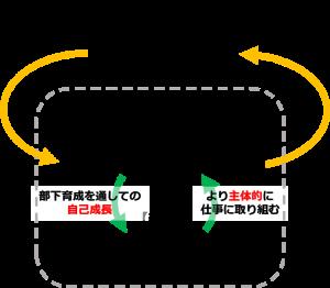 新入社員×若手OJTトレーナーだからこそ生まれる好循環