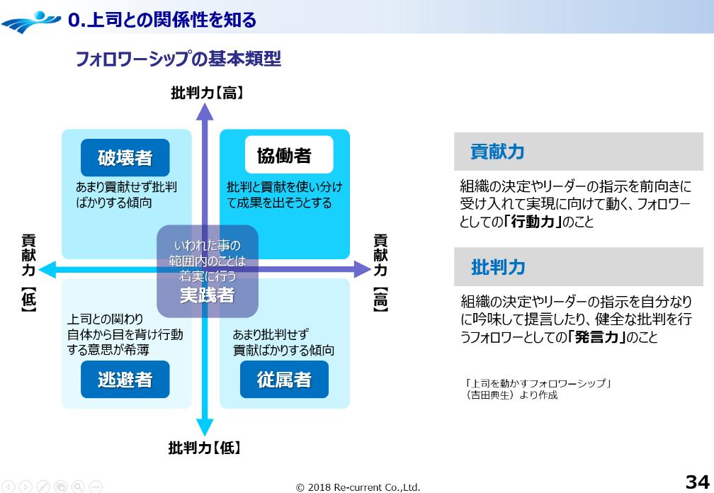 フォロワーシップの基本4類型