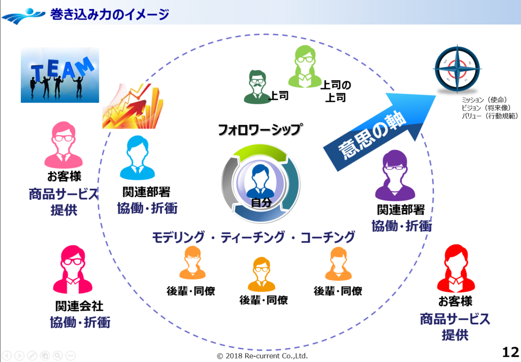 巻き込み型リーダーシップイメージ図