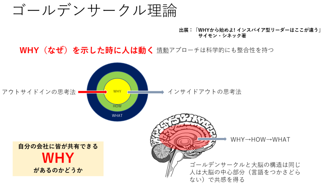 HRカンファレンス2019春 Whyから始める情動アプローチ-ゴールデン・サークル理論-
