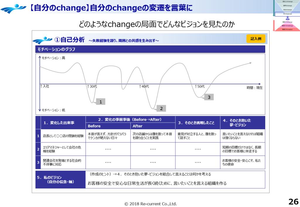 チェンジオアダイ 自分のChange 自己分析シート