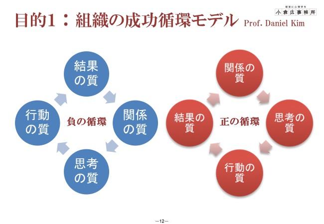 目ウロコ小倉講師1on1の効果 ダニエル・キムの成功循環モデル