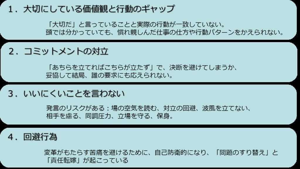 働き方改革における適応課題4類型(参考:ハイフェッツ)