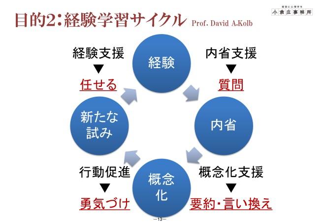 小倉講師1on1の目的 デヴィット・コルブの経験学習サイクル