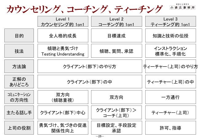 小倉講師カウンセリング、コーチング、ティーチングの1on1