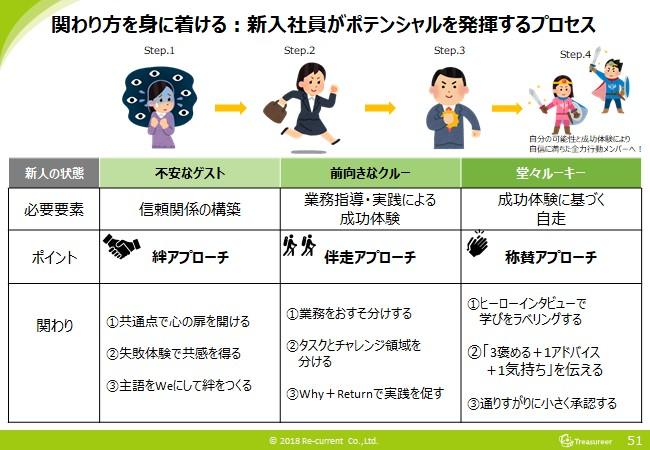 新入社員がポテンシャルを発揮するOJTプロセス