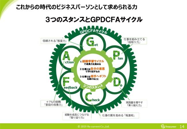 これからの時代のビジネスパーソンに求められる力3つのスタンスとGPDCFAサイクル