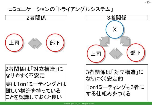 森川講師メンタルケア・コミュニケーションのトライアングルシステム