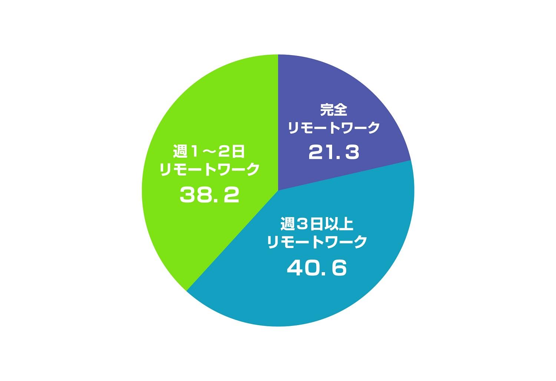 Q3 リモートワーク従事者のリモートワーク頻度について