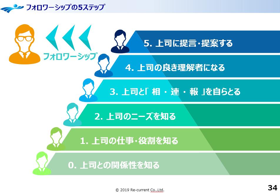 フォロワーシップを醸成する5ステップ