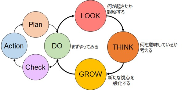 経験学習DLTGサイクル